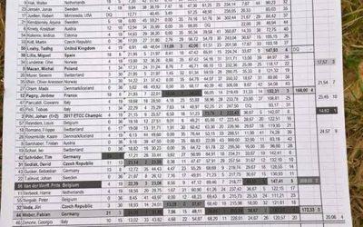 ETCC Results 2018